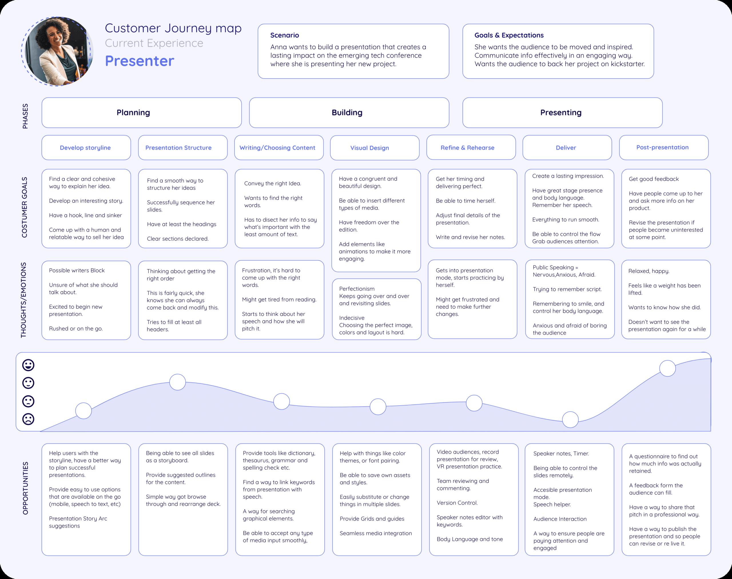 Customer Journey Map: Presenter