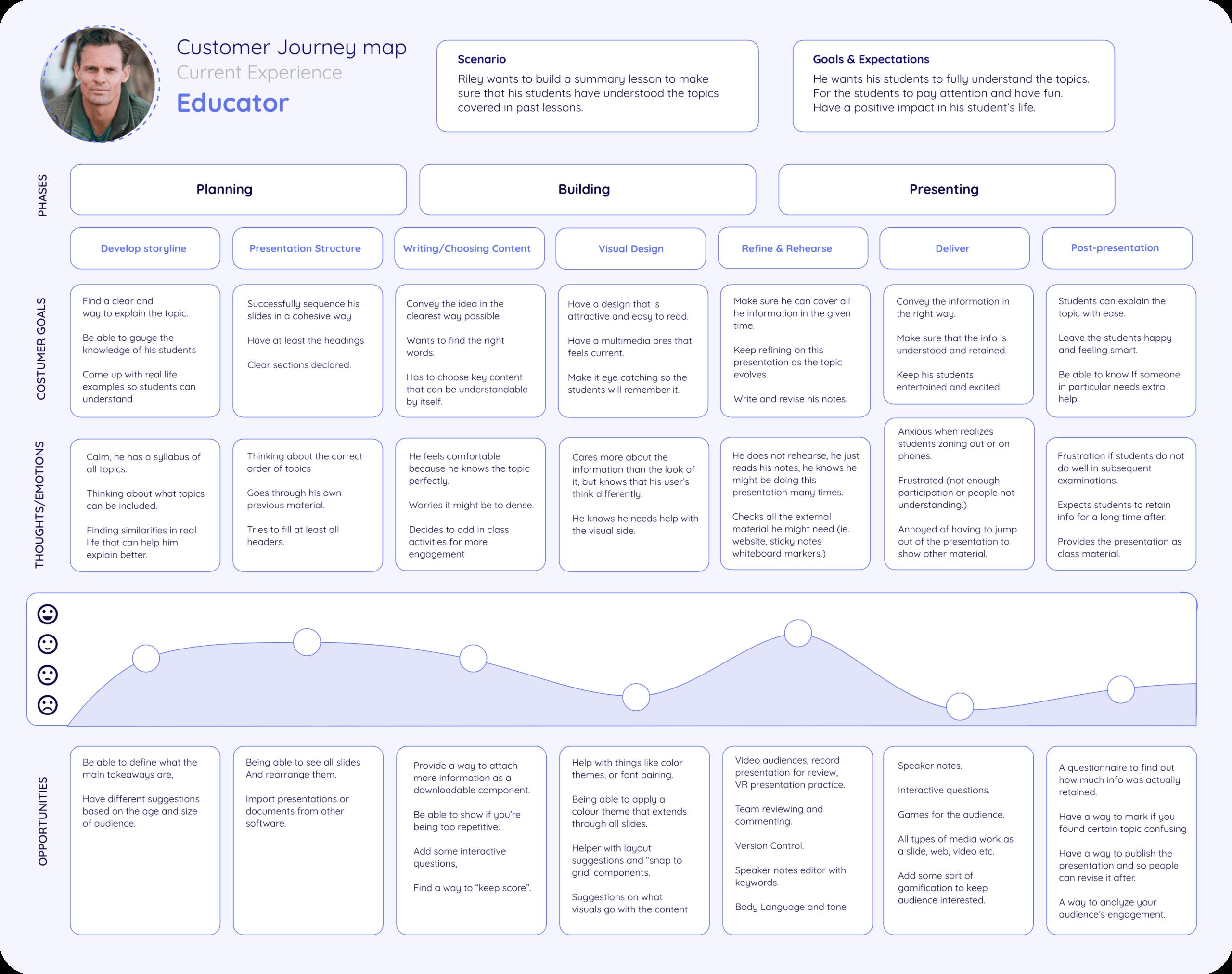 Customer Journey Map: Educator