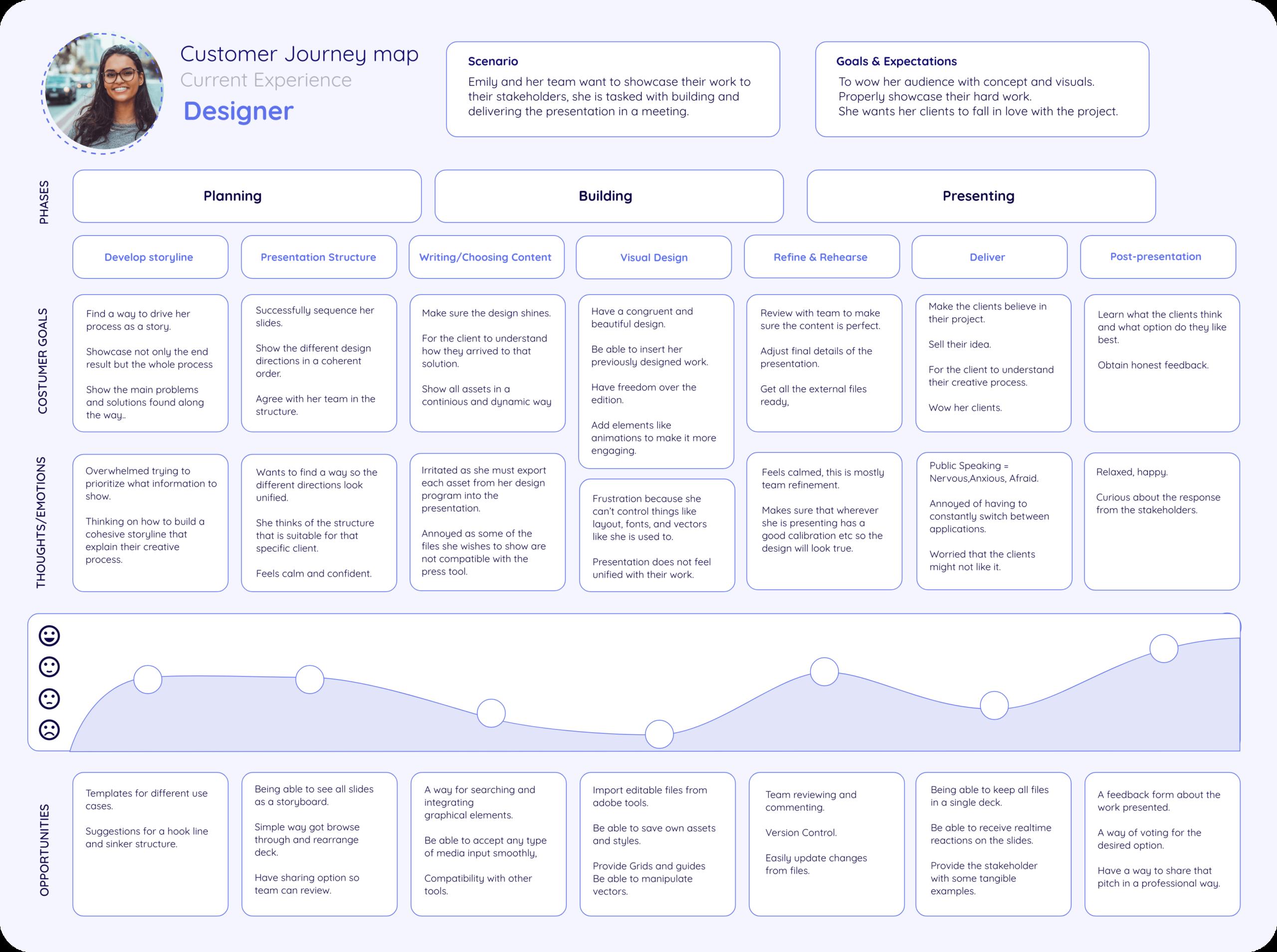 Customer Journey Map: Designer
